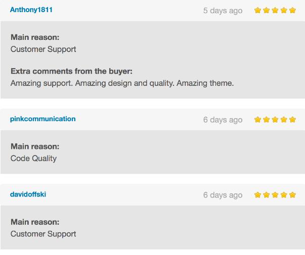 Rhythm | Responsive WordPress Multi-Purpose Theme Customer Reviews