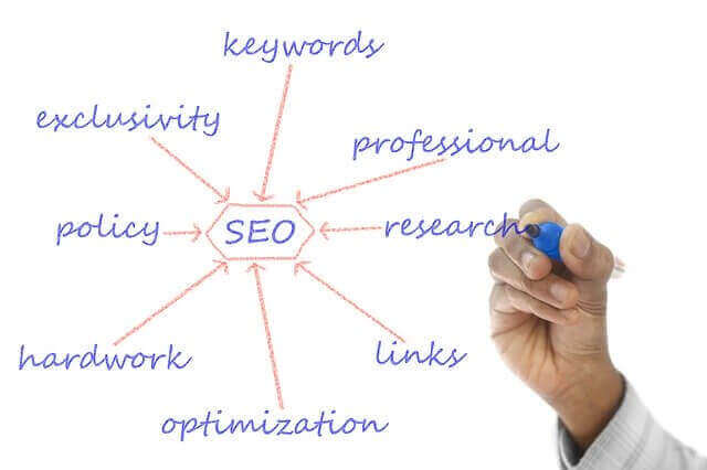 Business Article Writing Service - SEO article